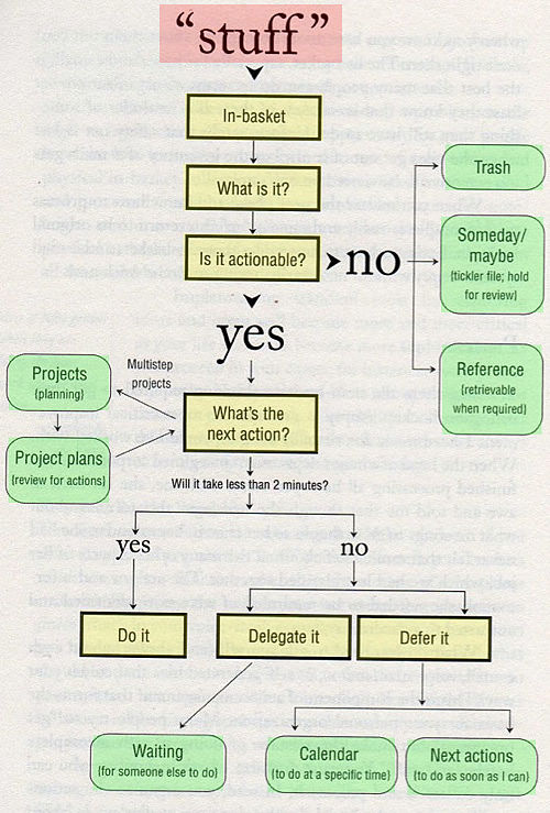 getting things done workflow diagram -organizing_opt
